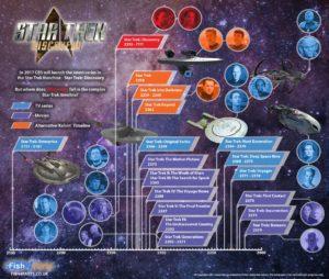 Una infografica riassume i periodi temporali del fantastico Universo Star Trek