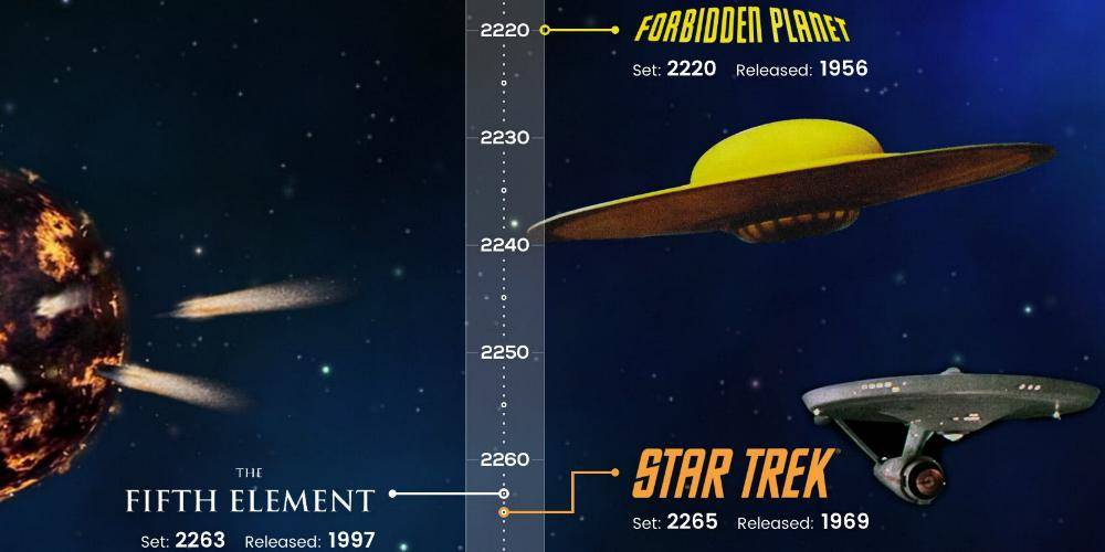 sci-fi timeline infografica